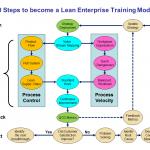10 Steps to Become a Lean Enterprise