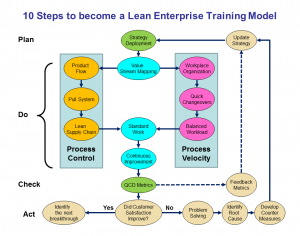 10 Steps to Become a Lean Enterprise